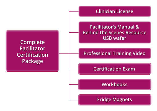 Complete Facilitator Certification Package